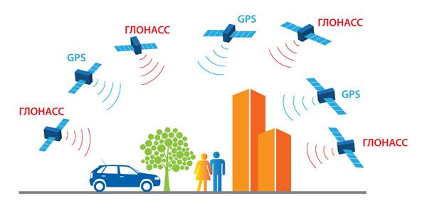 ГЛОНАСС — российская спутниковая система навигации, одна из двух полностью функционирующих на сегодня систем глобальной спутниковой навигации.