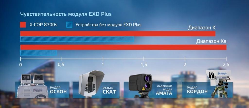 Дальность определения радар-детектора Neoline X-COP 8700S